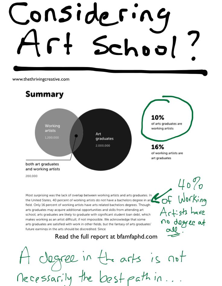 Art School Stats